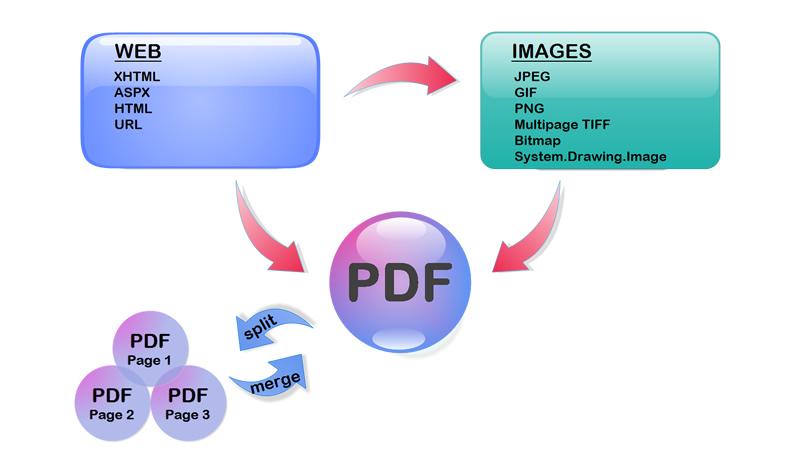 url to pdf converter php
